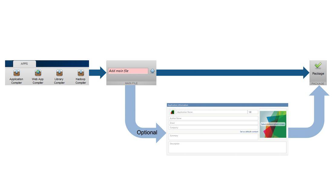 Apps para empaquetar las aplicaciones de MATLAB.