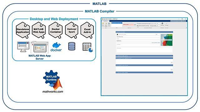 Cree ejecutables independientes y apps web a partir de programas de MATLAB mediante MATLAB Compiler.