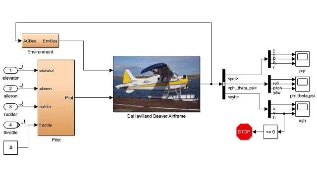 Busque los puntos de equilibrio y linealice un modelo de aeronave no lineal, y utilice el modelo lineal resultante para diseñar un controlador de amortiguación del cabeceo.