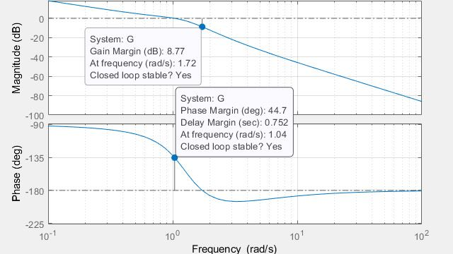 Cálculo de los márgenes de ganancia, los márgenes de fase y las frecuencias de cruce.
