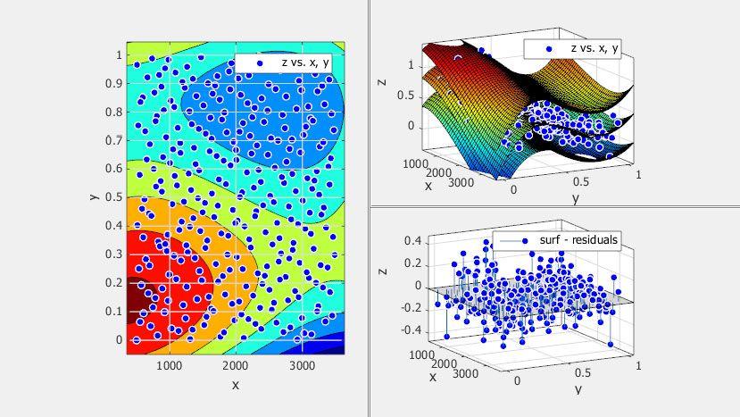 Visualización y personalización de gráficas.