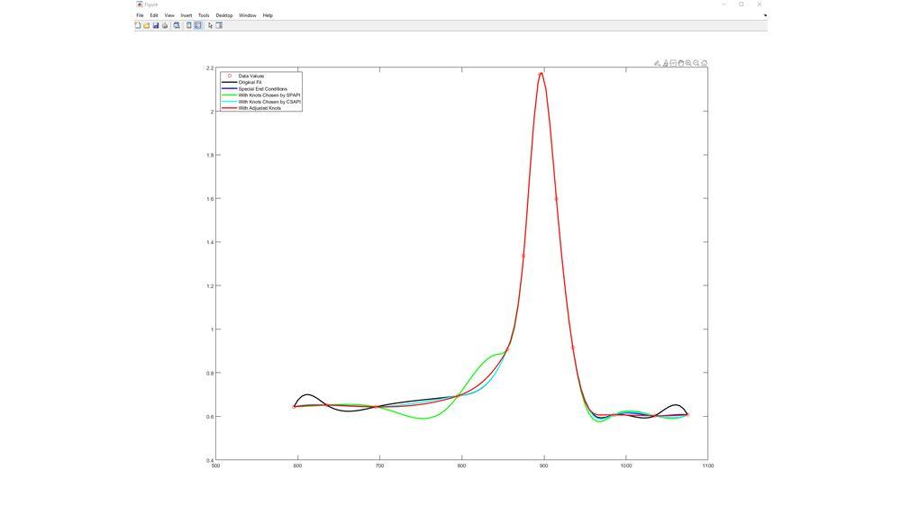 Ajuste de una spline a datos de pruebas de titanio.