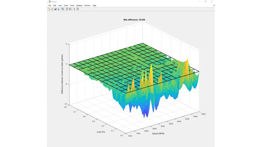 Diferencias entre modelo y datos de tabla en la investigación del rendimiento del combustible.