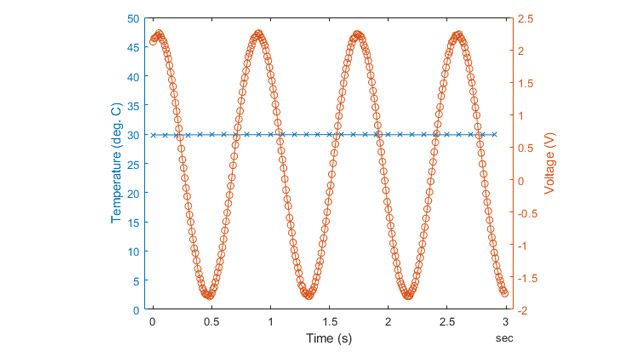 Adquisición de datos de dos dispositivos a distintas frecuencias.