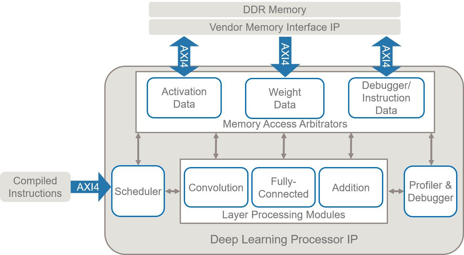 El procesador de deep learning contiene convolución genérica y módulos de procesamiento totalmente conectados que están programados para ejecutar la red especificada.