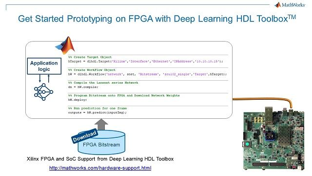Prototipe la inferencia de deep learning en una placa FPGA de Xilinx con 5 líneas adicionales de código de MATLAB.
