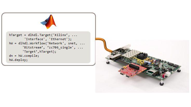 Uso de MATLAB para configurar la placa y la interfaz, compilar la red y desplegarla en la FPGA.