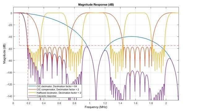 Análisis de un diseño de DDC de tres etapas