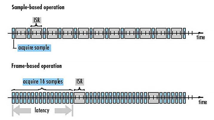 Procesamiento basado en tramas en sistemas embebidos