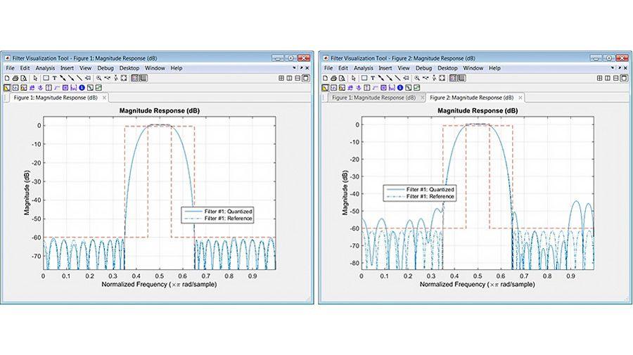 Diseño y análisis de filtros en punto fijo