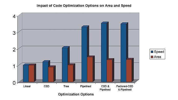 Opciones de optimización.