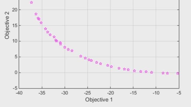 Encuentre puntos en el frente de Pareto para problemas de optimización multiobjetivo con Global Optimization Toolbox. Utilice paretosearch, un método de búsqueda directa que utiliza la búsqueda de patrones, o bien gamultiobj, un algoritmo genético, para evaluar los tradeoffs de diseño.