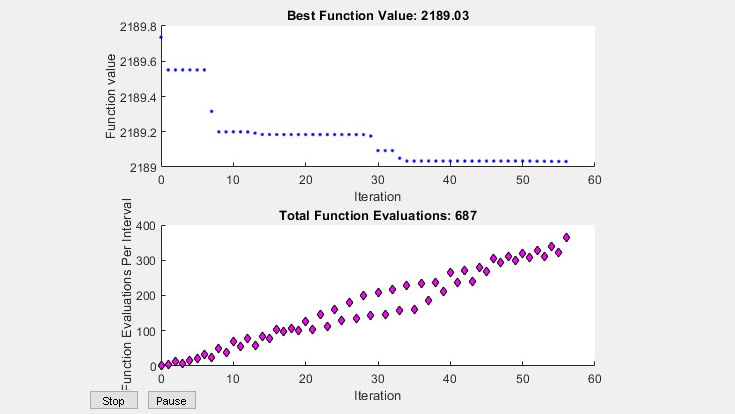 Gráficos integrados para evaluaciones y valor de función