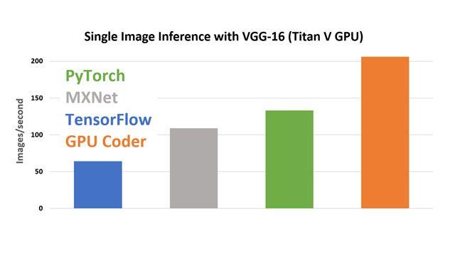 Inferencia de una sola imagen con VGG-16 en una GPU Titan V utilizando cuDNN.