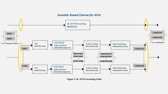 Cadena de procesamiento de DL-SCH y PDSCH en LTE.