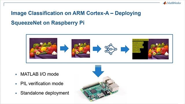 Lleve a cabo la clasificación de imágenes utilizando deep learning en un Raspberry Pi desde MATLAB con el paquete de soporte para Raspberry Pi y MATLAB Coder. Despliegue esta aplicación en un ARM Cortex-A en el Raspberry Pi.