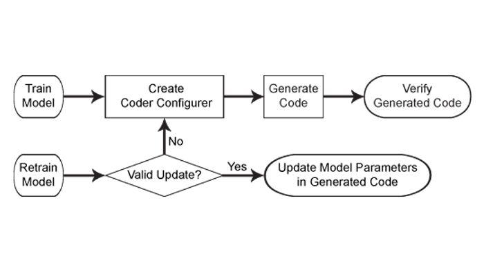 Flujo de trabajo de generación de código para modelos de machine learning.