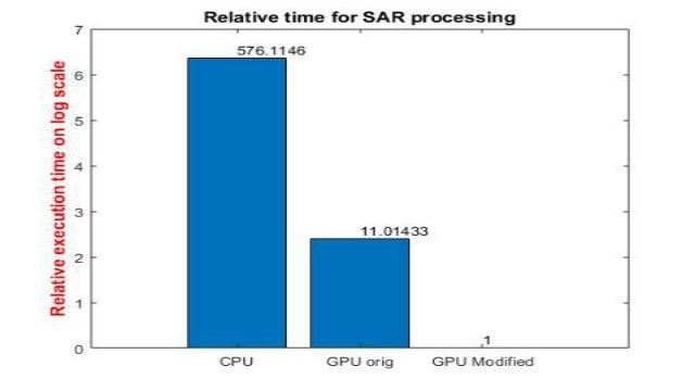 Aprenda cómo GPU Coder permite acelerar aplicaciones de alta carga computacional para el procesamiento de señales e imágenes en las GPU NVIDIA. Utilizando un ejemplo de procesamiento de SAR, demostramos cómo puede reducir el tiempo de simulación en varios órdenes de magnitud.