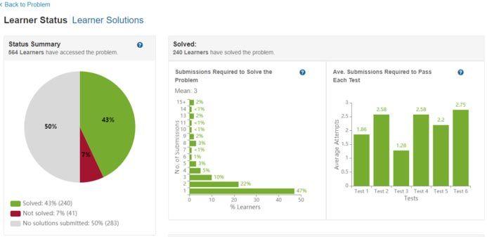 Student Performance Analytics