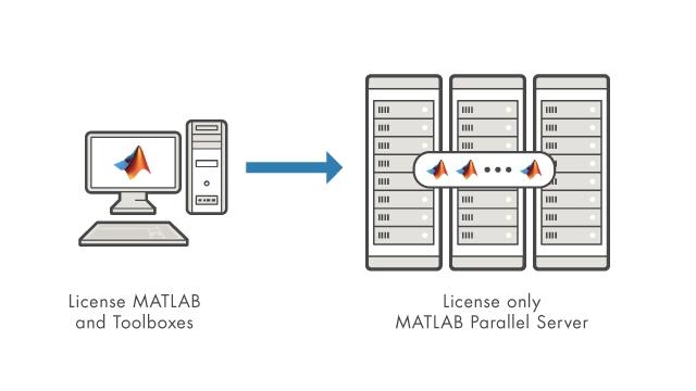 Ejecute todos sus productos de escritorio con licencia en el cluster únicamente con la licencia de MATLAB Parallel Server.