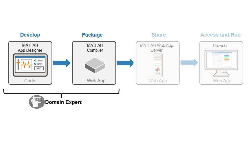 Desarrollo y empaquetado de apps de MATLAB y simulaciones de Simulink.