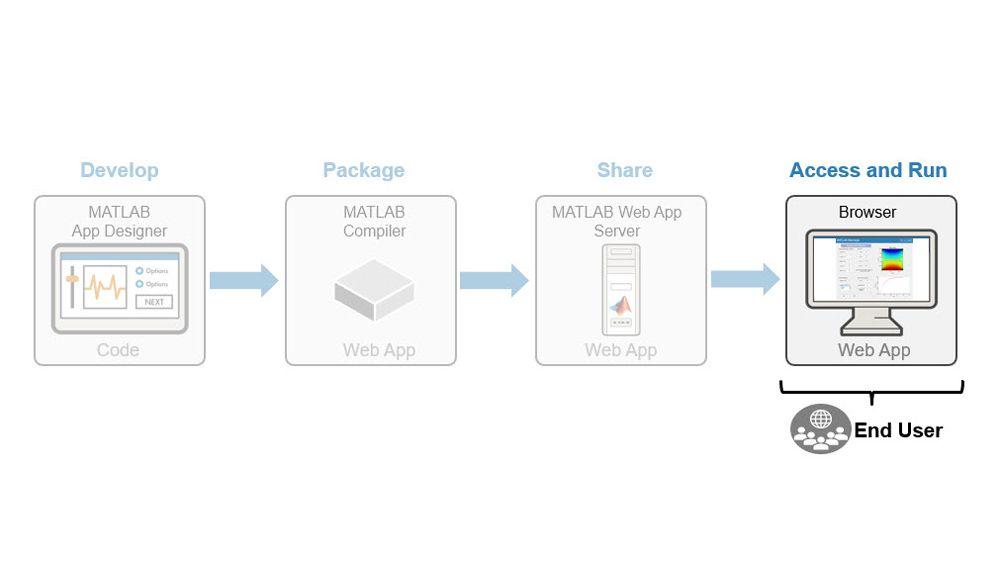 Acceso y ejecución de apps web.