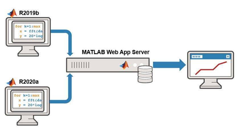 Despliegue de apps web de varias versiones.