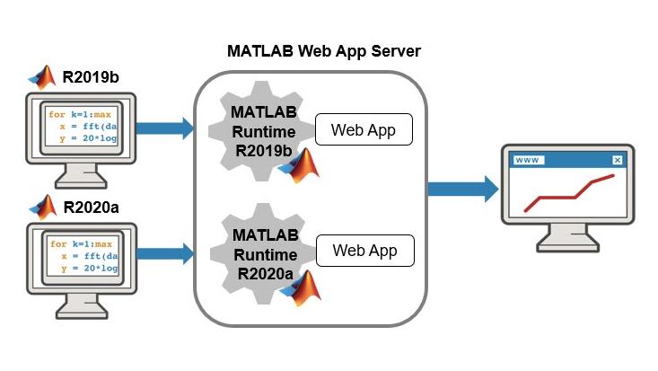 MATLAB Web App Server ejecutando varias versiones de MATLAB Runtime.
