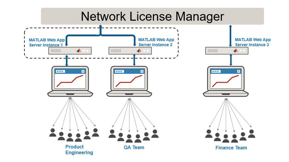 Configuración de una instancia de servidor para un equipo de trabajo individual.