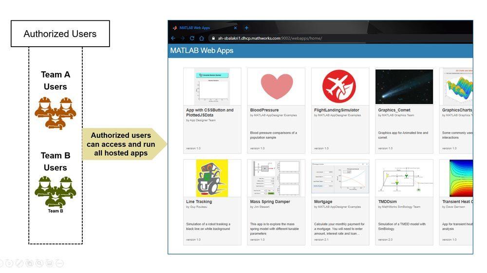 Los usuarios autorizados pueden acceder a todas las apps alojadas y ejecutarlas
