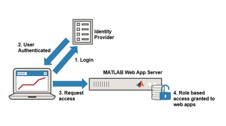 Control de acceso seguro a las apps web.