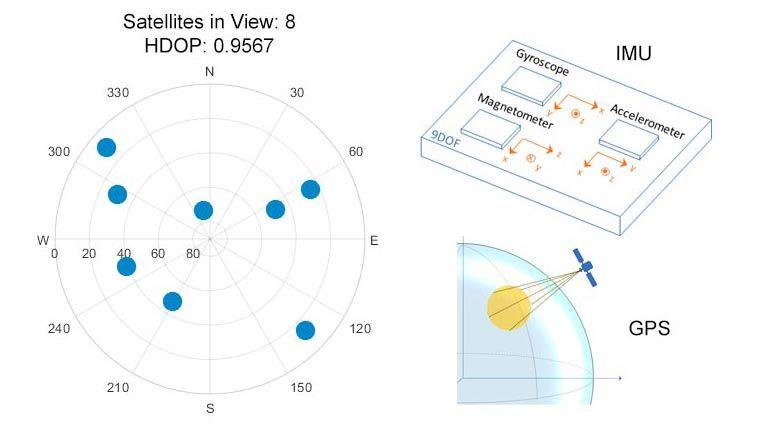 Modele y ajuste parámetros con modelado de sensores.