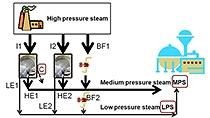 Transforme una descripción de problema en un programa matemático que se pueda resolver usando la optimización, empleando para ello el ejemplo de una planta de energía eléctrica y de vapor.
