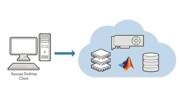 Ejecute MATLAB y Simulink directamente en instancias EC2 en el entorno de Amazon Web Services (AWS).