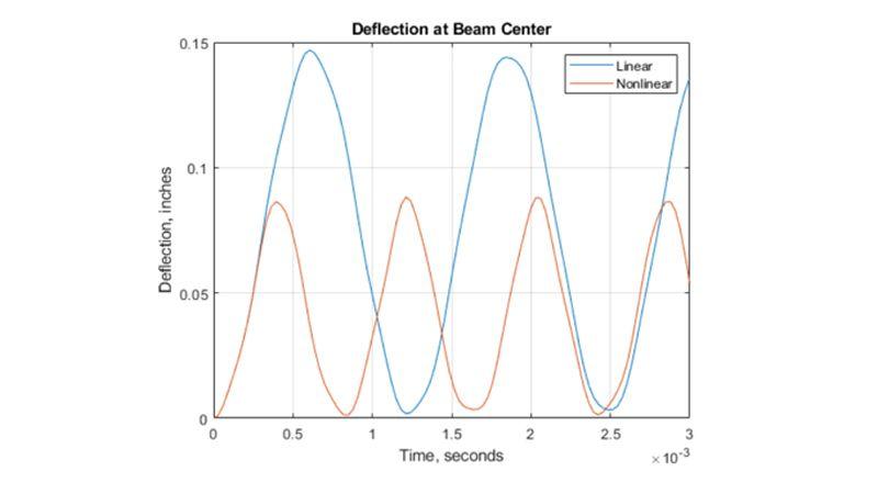 Deformación del centro de una viga como una función de tiempo.