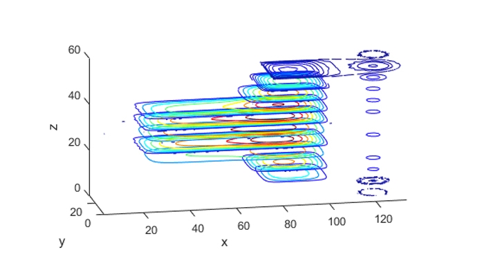 Secciones de una gráfica de contorno en 3D.
