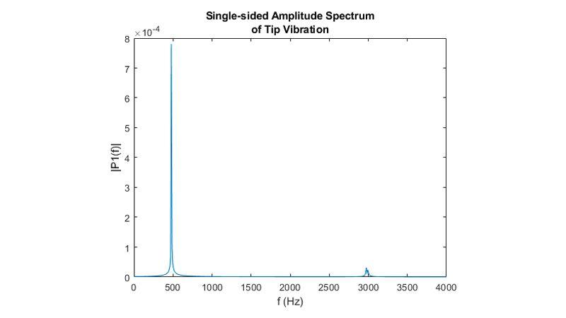 Transformada rápida de Fourier del desplazamiento del extremo.