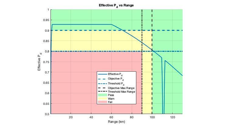 Gráfica de colores de probabilidad efectiva de detección. Gráfica que muestra dónde se cumplen los objetivos y los umbrales definidos para el diseño.