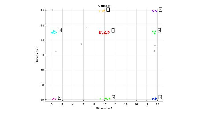 Gráfica que muestra ocho conjuntos de detecciones agrupadas en cluster de objetos ampliados con el algoritmo de agrupación DBSCAN.