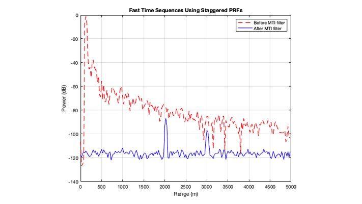 Gráfica de comparación de la potencia y el alcance recibidos del radar antes y después del filtrado MTI. Se detectan dos objetivos después del filtrado MTI.