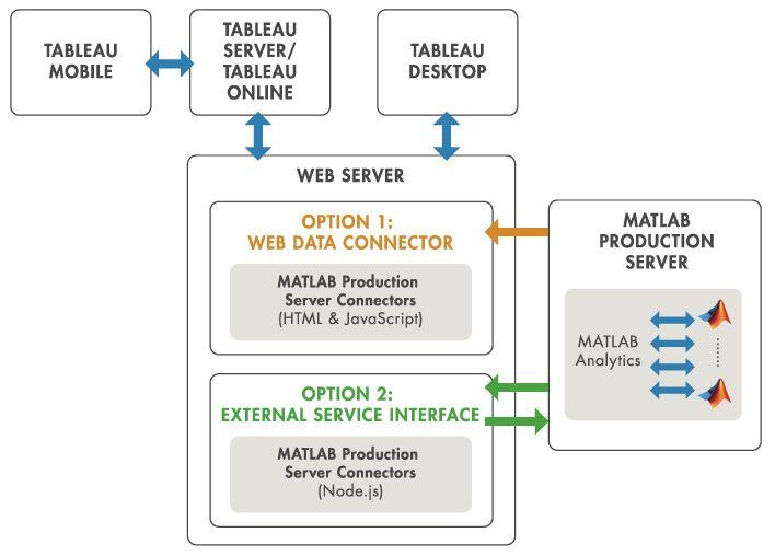 Interfaz de MATLAB Production Server para el software Tableau