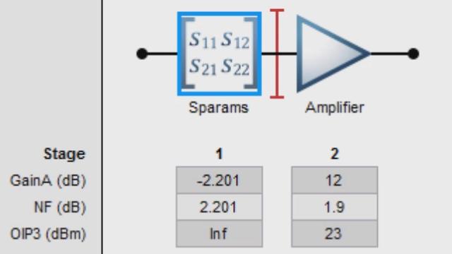Cree una cascada de componentes de RF con RF Toolbox y analice el balance del enlace en términos de factor de ruido, ganancia e IP3.