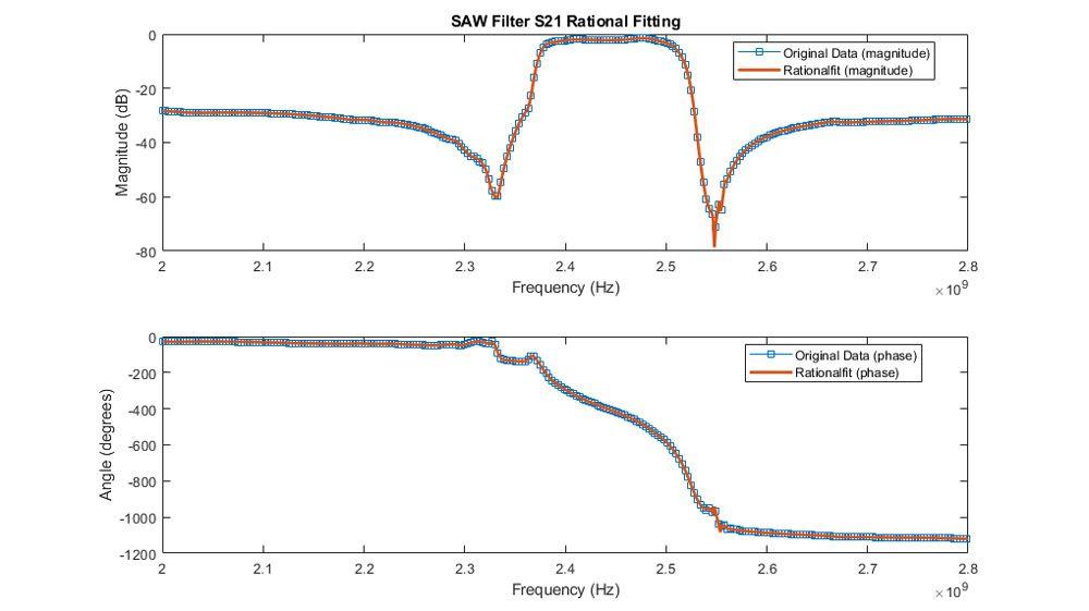 Ajuste de la amplitud y la fase de la S21 para un filtro SAW.