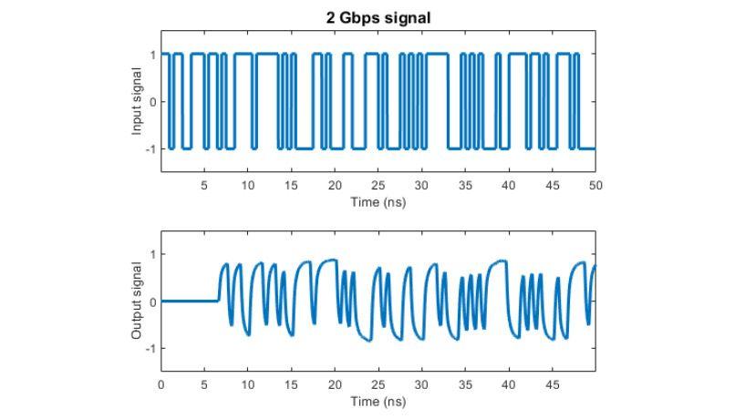 Efectos de un canal modelado con ajuste racional sobre una señal de 2Gbps.