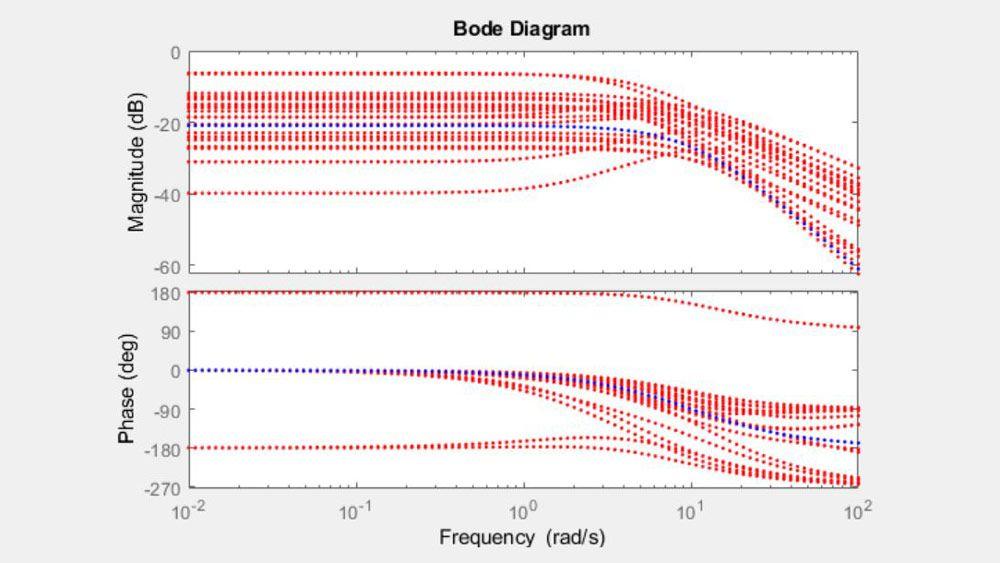 Diagrama de Bode de un sistema con parámetros inciertos.