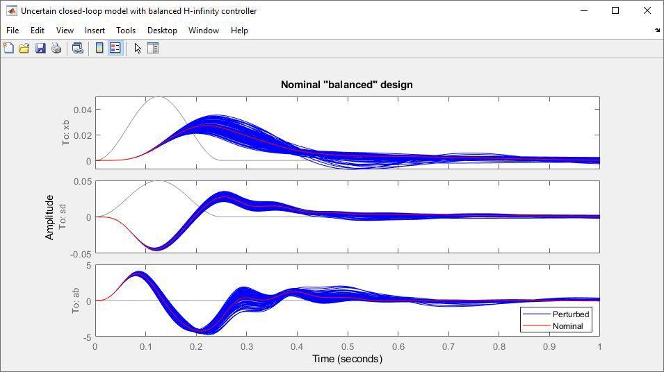 Modelo de bucle cerrado incierto con un controlador de H infinito.
