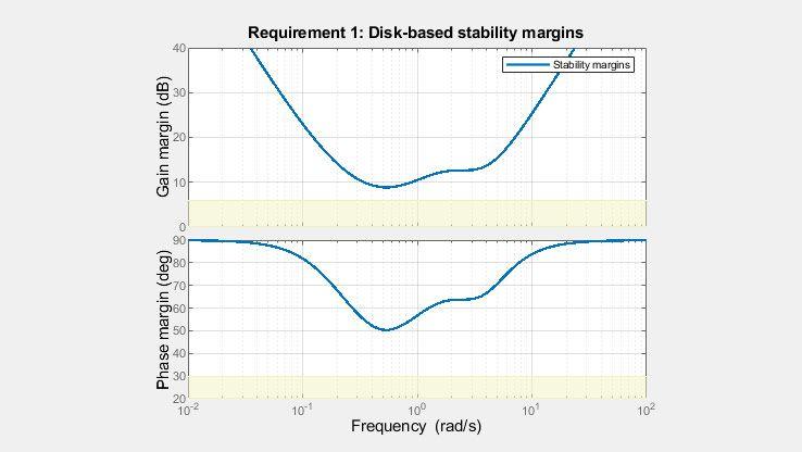 Los márgenes de disco proporcionan una imagen más completa de la estabilidad robusta que los márgenes clásicos de ganancia y fase.