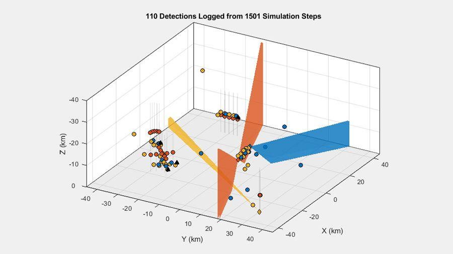 Detecciones generadas en un escenario multiplataforma con tres sensores y varios objetivos.