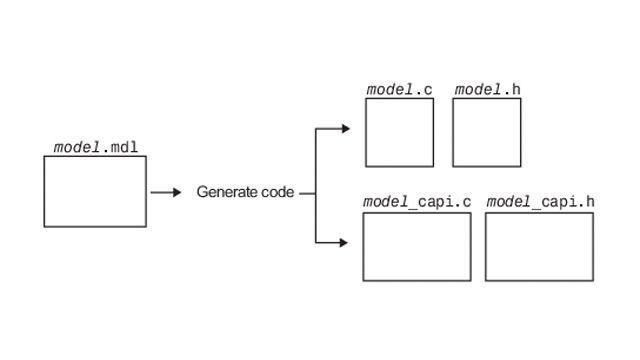 Intercambio de datos entre código generado y código externo con la API de C.
