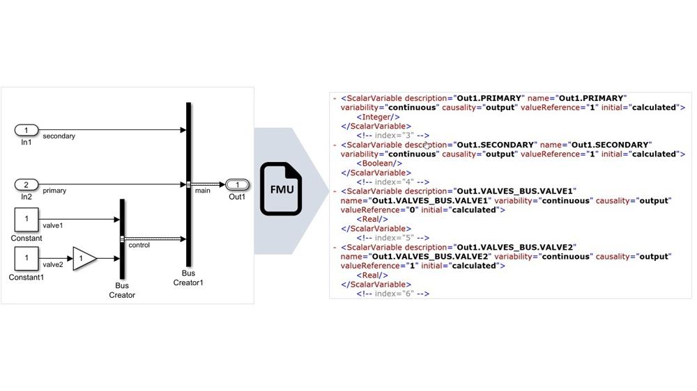 Las señales de bus no virtuales se asignan a nombres de variables FMU estructuradas.
